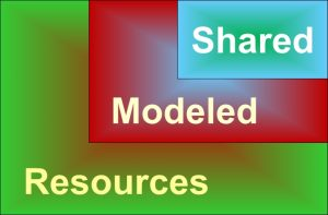 Mapping Resources for Learning, Teaching and Modeling